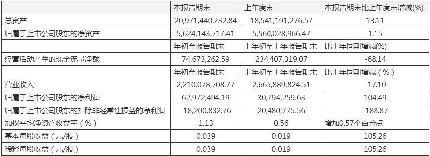 华北制药一季度扣非净利润大幅下滑188.87% 短期借款较上年末增加17.3亿元