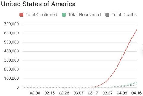 美国确诊人数添长弯线(数据来源:美国约翰斯·霍普金斯大学)