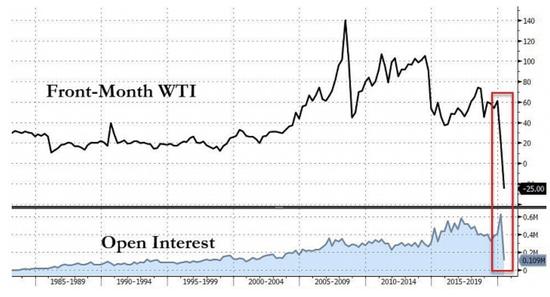 """正如彭博资讯(Bloomberg Intelligence)的高级商品策略师迈克・麦格隆(Mike McGlone)所写的那样,""""5月美油期货高于正常水平的未平仓头寸没有去处,但如果以历史为鉴,这很可能标志着一个极端。"""""""