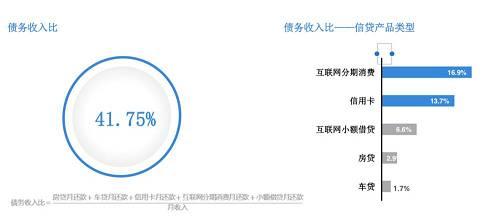 数据来源:尼尔森,《中国年轻人负债状况报告》,2019年11月