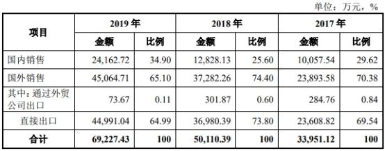 迪威尔出口美国的产品在2019年大降45.68%。迪威尔产品主要销往新加坡、马来西亚、美国、巴西、墨西哥等全球多个国家和地区。其中2017年-2019年出口美国的收入分别为5475.78万元、7653.40万元、4157.21万元,占迪威尔同期营收比例分别为16.10%、15.23%、5.99%。迪威尔招股书称,2018年中美发生贸易摩擦后,公司产品在美国关税清单中,已被加征25%关税。