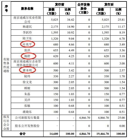 本次发行前,叶兆平、杨舒、曹本明分别位列迪威尔第5、7、9大股东。其中叶兆平上述质押股份已被司法冻结。