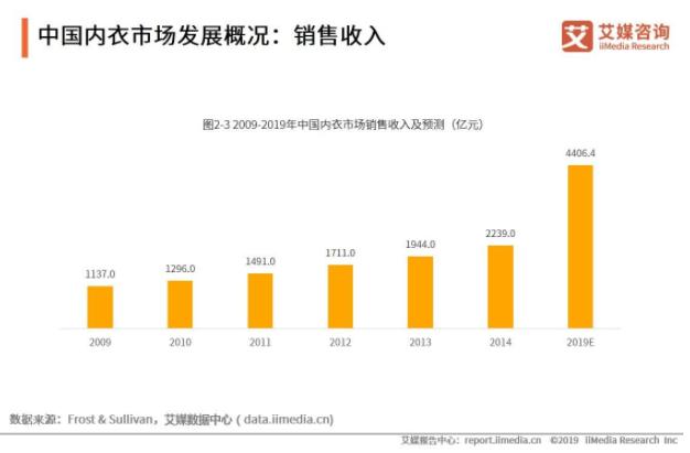 图片来源:《2019-2021年全球内衣产业运行状况与中国内衣市场监测大数据报告》