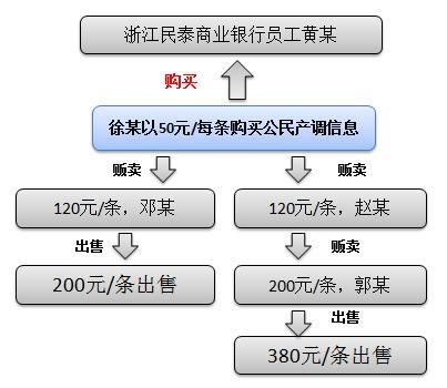 民泰商业银行员工贩卖公民信息,产业链5人全数被判