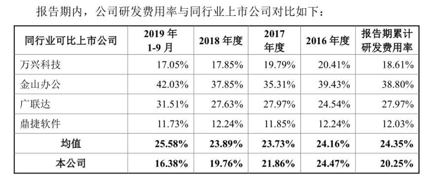 福昕软件IPO:那个做PDF的少年,九成收入来自海外,国内市场进展依然缓慢