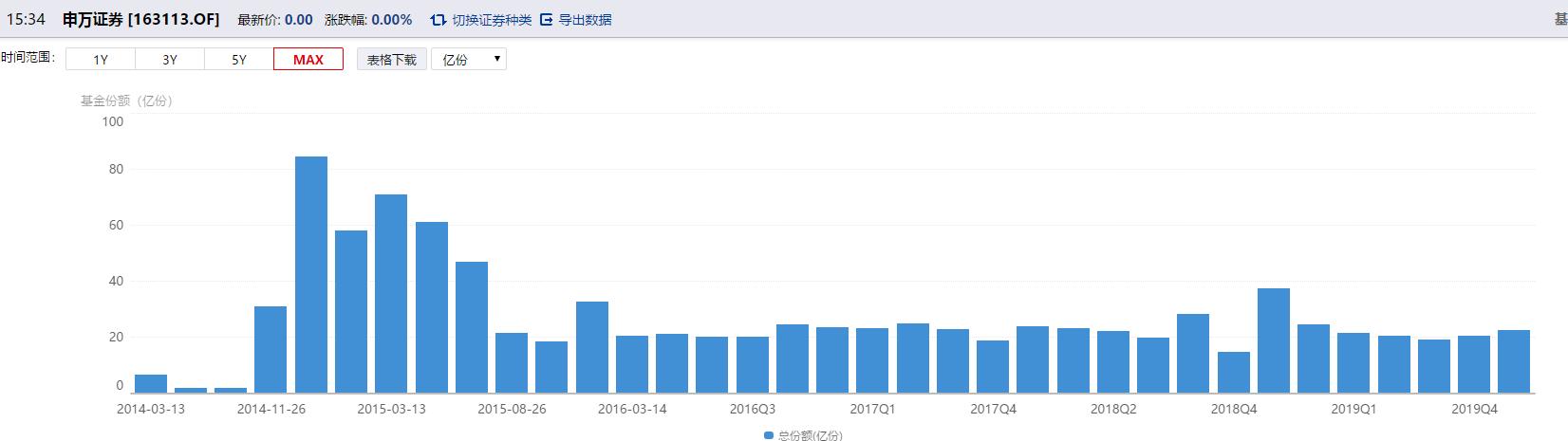 申万菱信基金净利润较顶峰时期下降近九成 新总经理能扭转公司经营颓势?