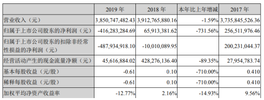 多氟多(002407)2019营收同比下滑1.59% 股票每股收益为-0.61元