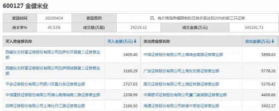 金健米业4月24日龙虎榜数据(图片