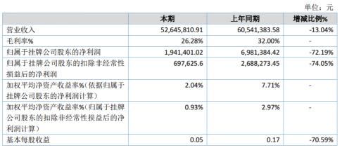 《正迪科技2019年净利194.14万减少72.19%部分客户合作到期》