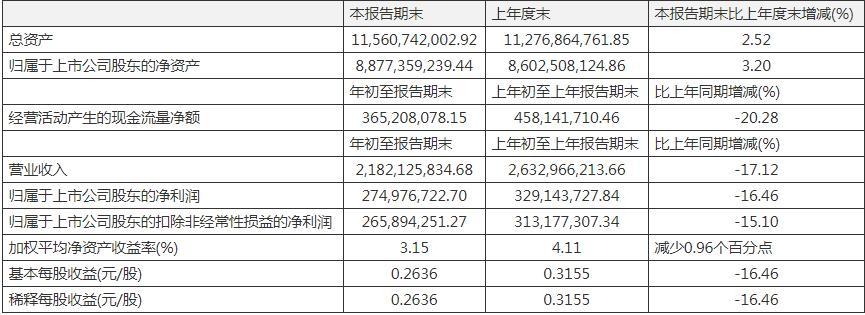 华润双鹤一季度营收净利双双下滑 预提费用增加致其他应付款较期初增3.09亿