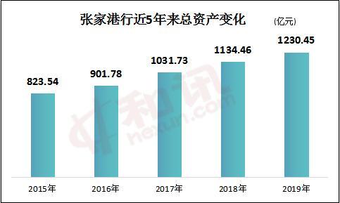 张家港行净利润9.54亿同比增14%,去年新增存贷款双双超百亿