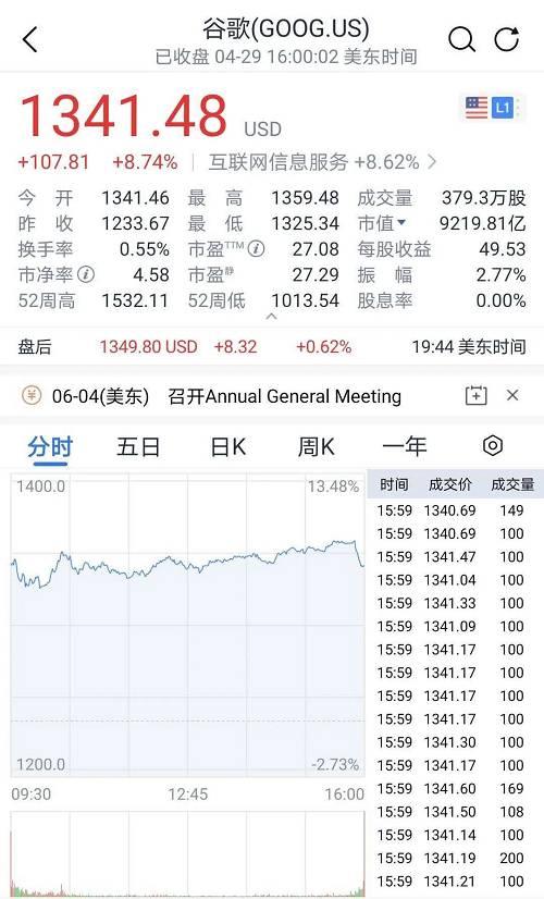 谷歌的母公司Alphabet大涨超过8.7%,增补740亿美元市值,对答约5600亿人民币。