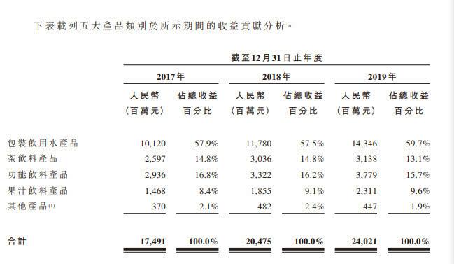 农夫山泉IPO:背后的繁荣与危机