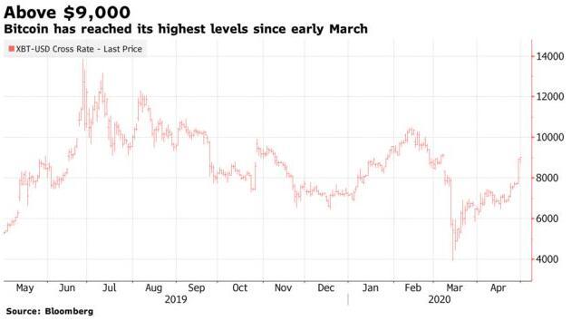 把握最新全球市场动向――华尔街图录(4月30日)