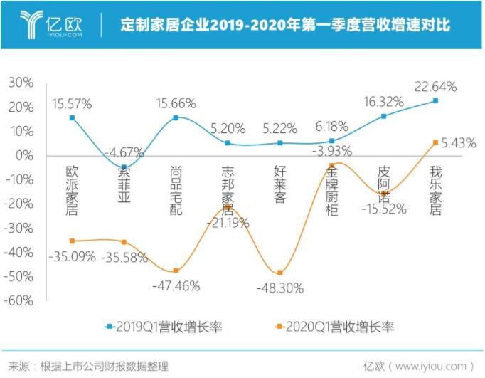 图 定制家居企业2019-2020一季度营收增速对比图