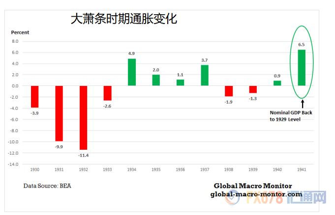 年度gdp_美国三季度GDP有望实现历史最大涨幅?但全年仍录得萎缩,警惕货币...