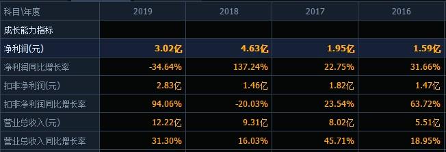 凯利泰2019年增收不增利,股东违规刚收监管函,拟定增募资近11亿引入淡马锡高瓴资本为战投