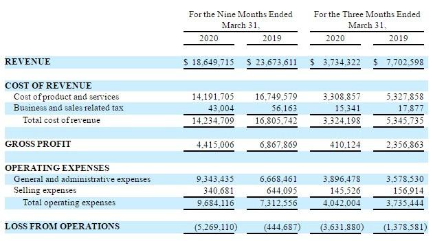 尚高(TYHT.US)Q3营收同比下降五成,净亏损379万美元
