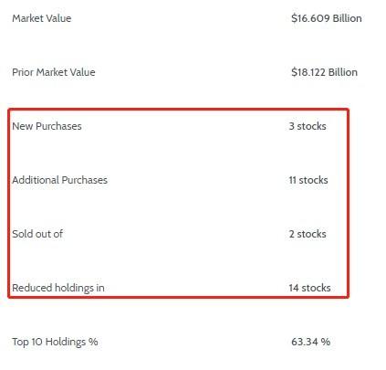 老虎环球Q1持仓总市值环比下降约8.3%,京东(JD.US)仍是第一重仓股
