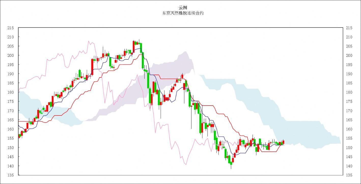 日本商品市场日评:东京黄金反弹,橡胶市场窄幅盘整