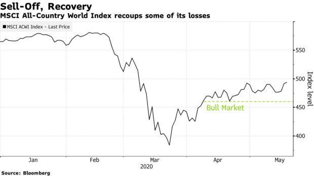 对市场警告无动于衷,共同基金巨头选择增持股票