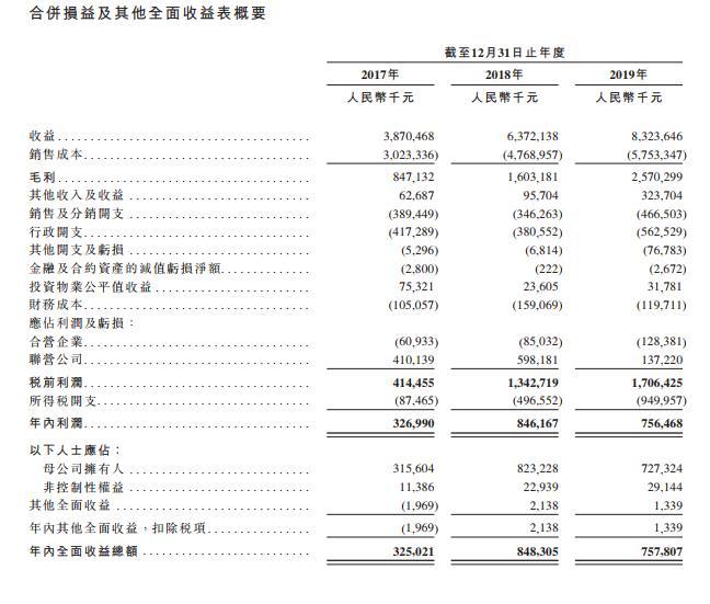 粤系房企实地地产赴港提交招股书 排队上市房企数达8家