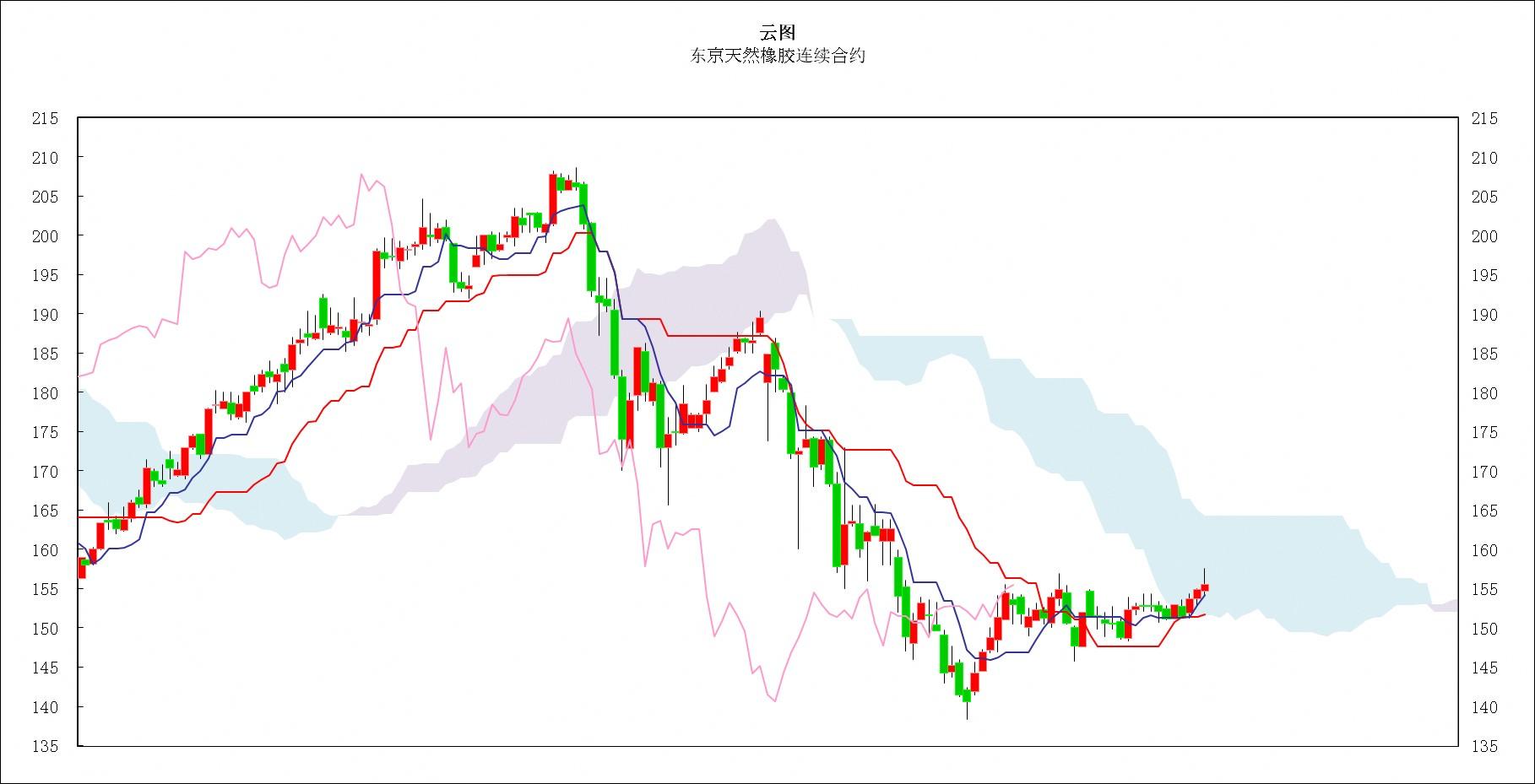 日本商品市场日评:东京黄金回落,橡胶向上突破