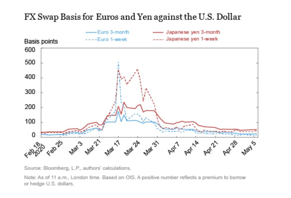 货币互换额度是否缓解了全球美元融资压力?纽约联储答案:确有效果
