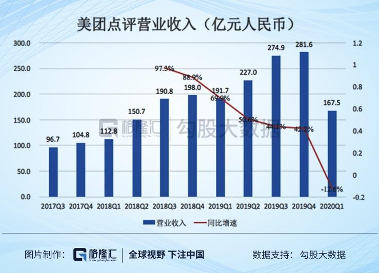 美团点评(3690.HK)一季报:疫情致亏损17亿元,但也带来新机遇