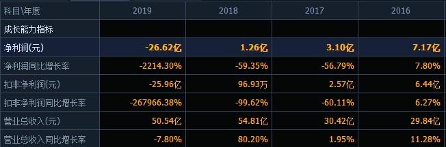 控股股东股权100%被冻结,去年商誉