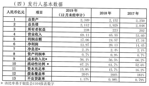 渣打银行(中国)拟发同业存单100亿元,去年净利润降三成