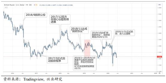 英镑当前不宜抄底 波动率升高利好期权买方