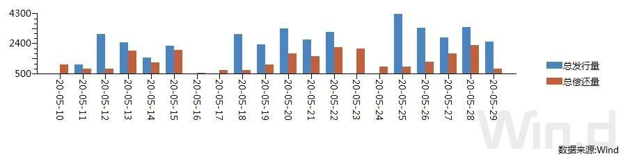 期货收跌现券走暖,需回归基本面关注|债市综述(5.30)