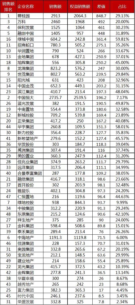资色・房企五月报①丨房企1-5月业绩大幅下滑 保利、绿地同比下滑超20%