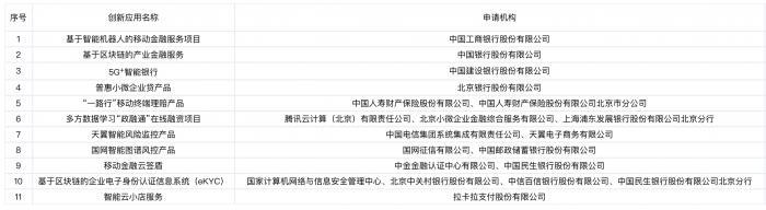 中国电信、腾讯、拉卡拉等20家公司入选北京第二批金融科技创新监管试点应用名单