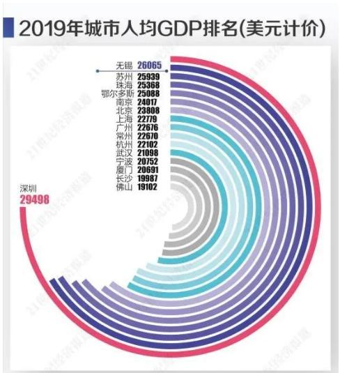 台北市gdp_中国人均GDP排行:澳门8.6万,香港4.87万,台北4.1万,内地呢?