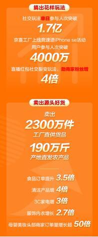 """6.2京喜""""工厂直供日""""  带动6000家中小制造企业订单量增幅超50%"""