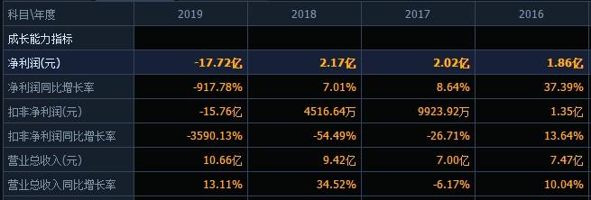 """控股股东卢忠奎夫妇近100%质押,子公司债务预期,去年巨亏超17亿,吉药控股能度过""""至暗时刻""""吗?"""