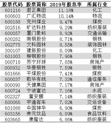 现在的A股股息率最高的前10只股票都是谁?