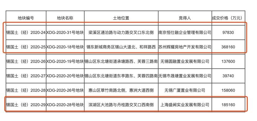 无锡国土局今日合计揽金98.66亿元 金辉以最高成交价拿下锡东新城地块