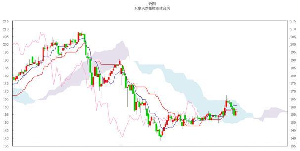 日本商品市场日评:东京黄金价格小幅振荡 橡胶市场缺乏方向感