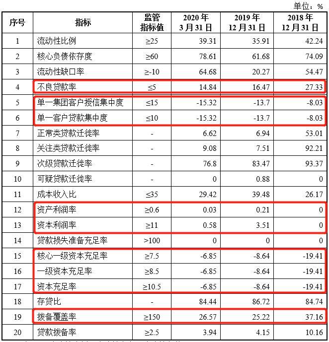 江西广信农商银行拟募资3亿元 盈利能力堪忧 多项监管指标亮红灯