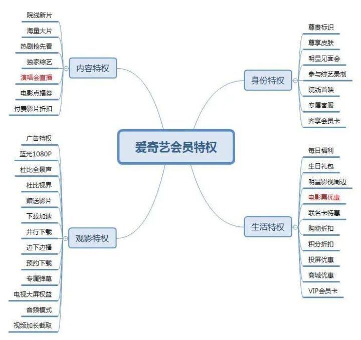 Z时代――宏观发展下的战略创新,以芒果和爱奇艺为例