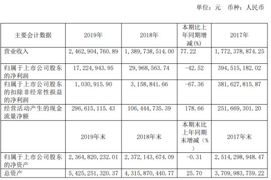 中曼石油2019年净利1722.49万下滑42.52% 公司总资产增长25.70%
