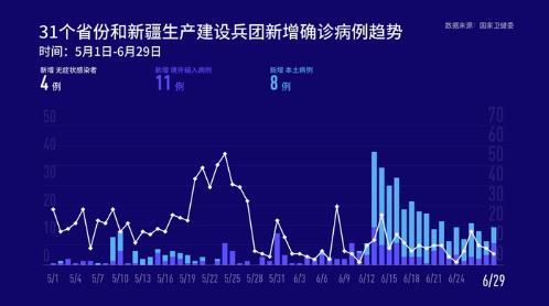 上海新增4例确诊