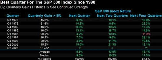 以史为鉴:美股录得最佳季度表现后将怎么走?