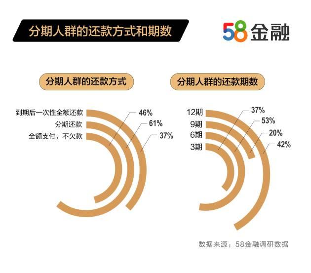 58金融发布上半年消金接纳度报告:双子男和巨蟹女对消费金融的接纳程度更高