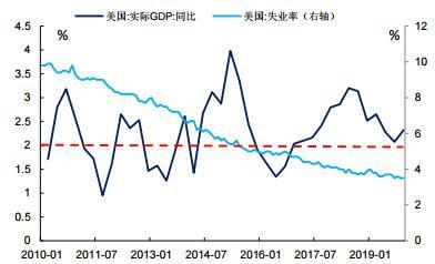 经济增速下滑或致美债收益率走低 关注逢低做多10年美债期货的机会