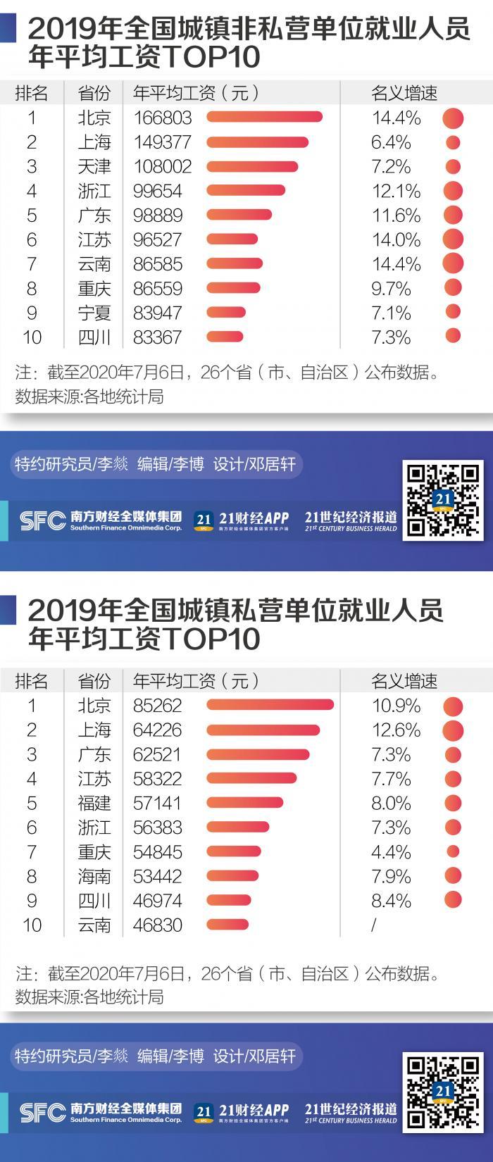 """全国平均工资版图:京沪收入水平最高,IT、科技业最有""""钱""""途"""