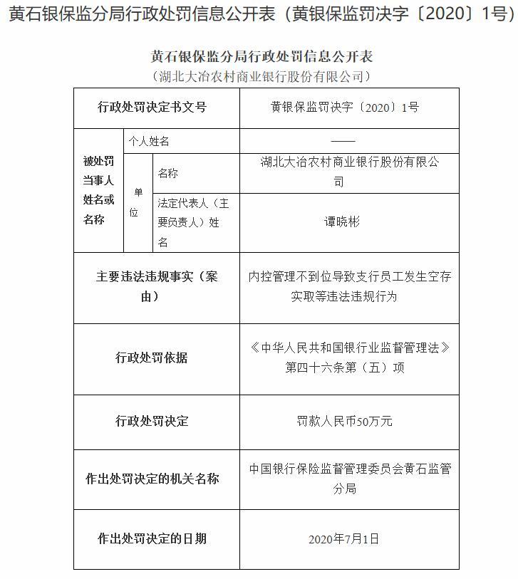湖北大冶农商银行内控管理不到位领50万元罚单 陈冠宇等7人被罚